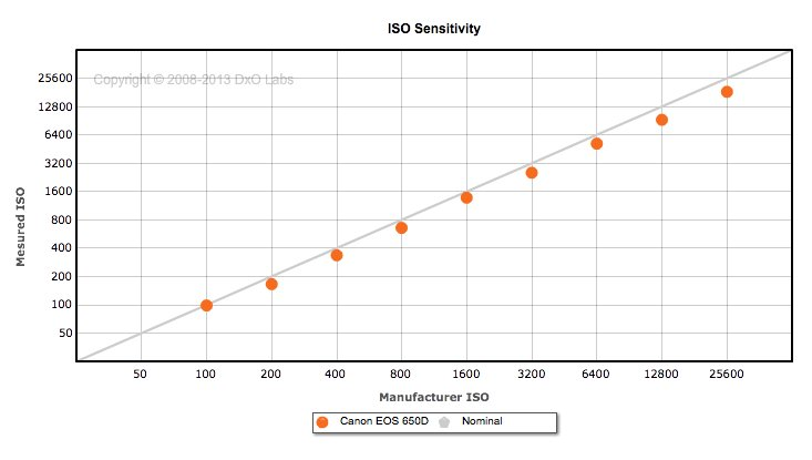 ISO accuracy from DxO